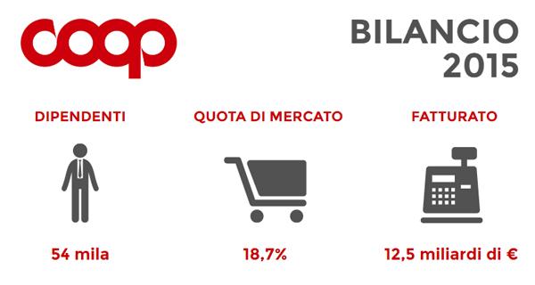 Coop Italia Bilancio 2015