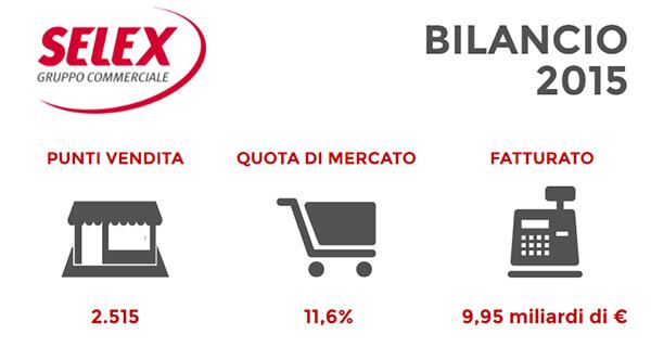 Bilancio Selex 2015
