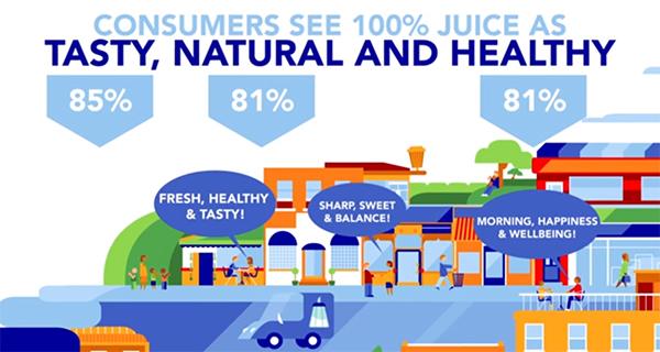 Succhi di frutta? Tetra Pak ci crede… al 100%