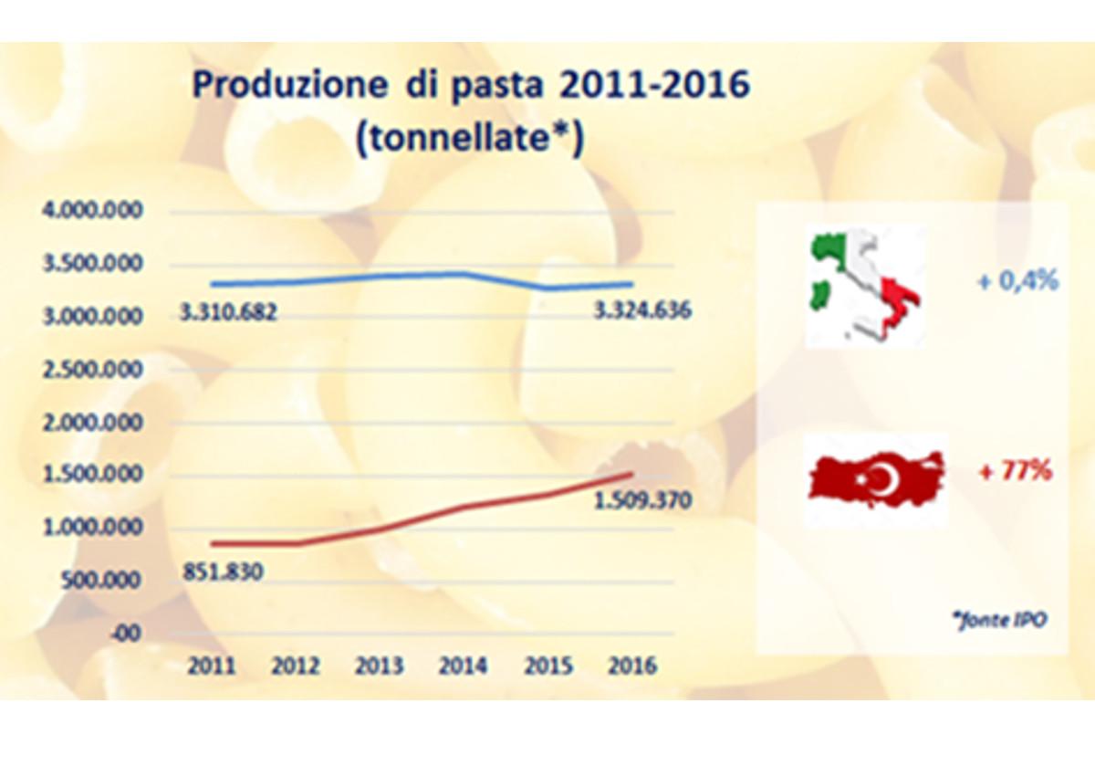 Produzione-pasta-2011 2016