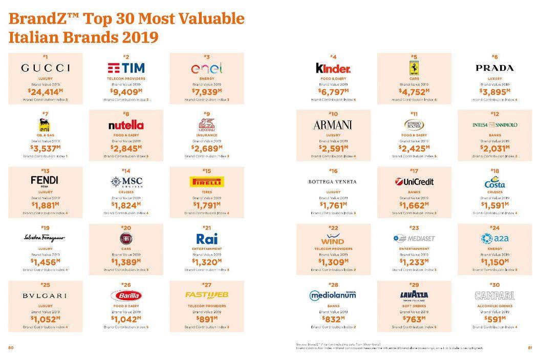 Brand italiani, il valore cresce del 14% in un anno